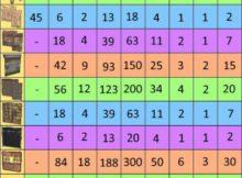 Таблица рейдерства rust